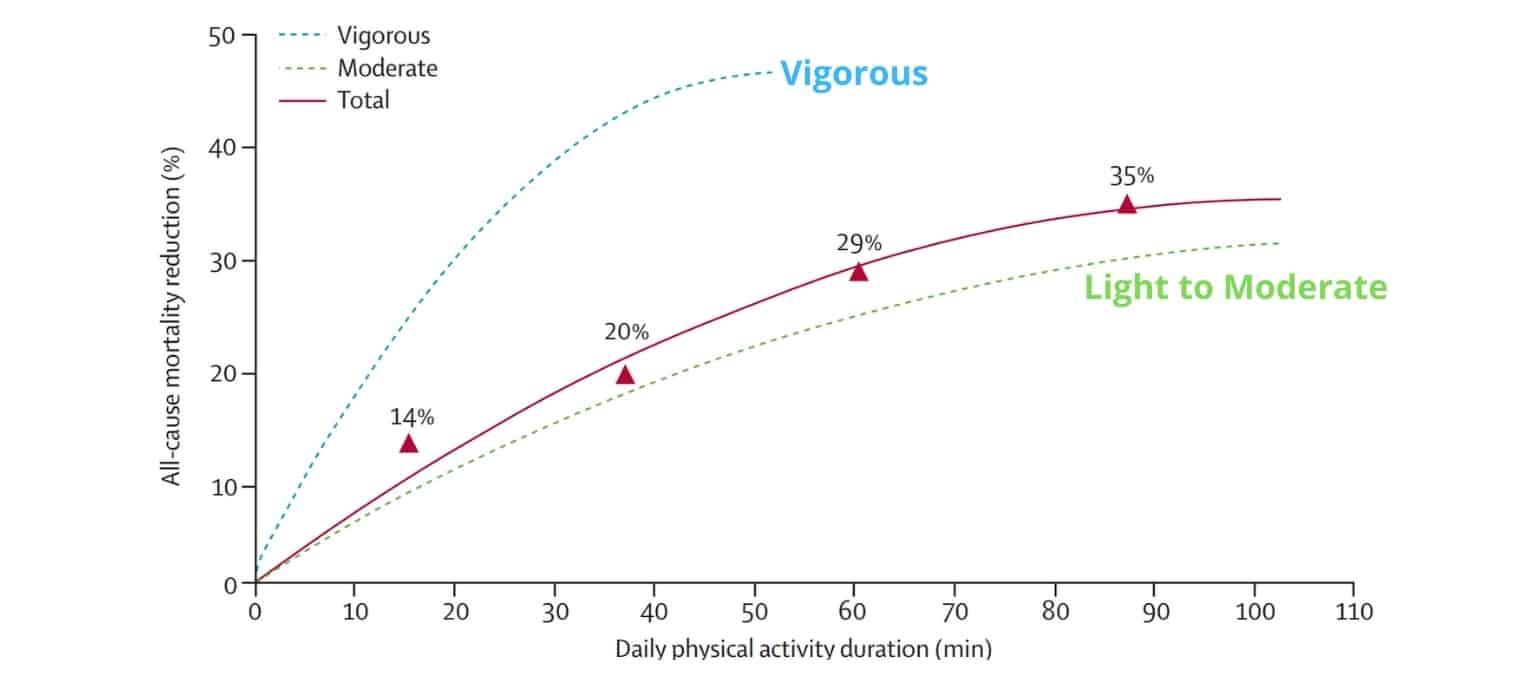Vigorous Running versus Light and Moderate Running